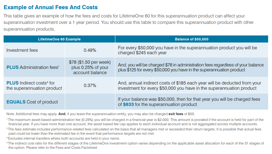 Example of Annual Fees and Costs